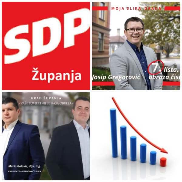 FIJASKO ŽUPANJSKOG SDP-a